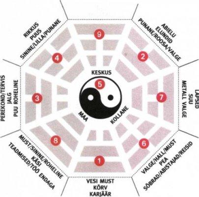 Pilt 2 - Joonisel (allpool) on kujutatud koos kaheksanurgaga nn maagiline ruut, mille numbrid, ükskõik mis suunas kokku liidetuna, annavad arvu 15. (Rein Weber)