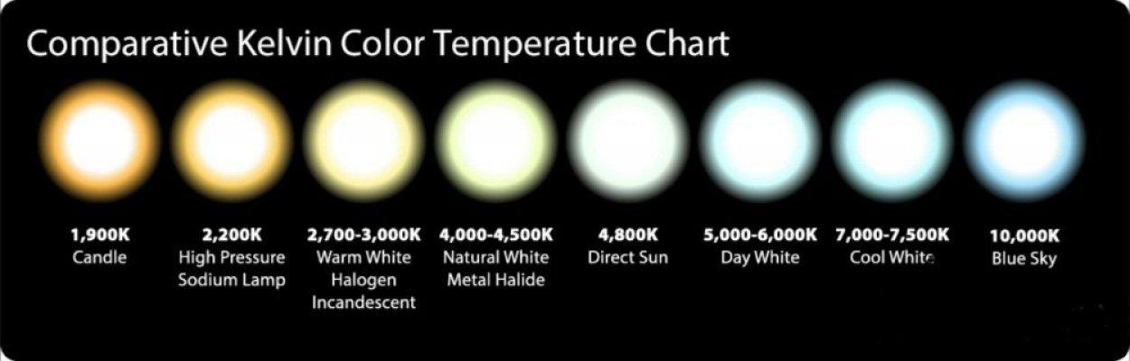 Pilt 2 - Kelvin Color Temerature Chart- kelvini värvide kaart