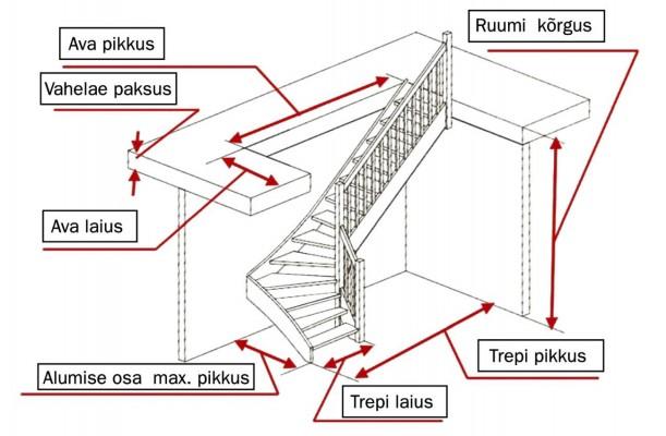 Pilt 3 - L-kujulise trepi mõõtmise õpetus