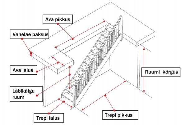 Pilt 2 - Sirge trepi mõõtmise õpetus