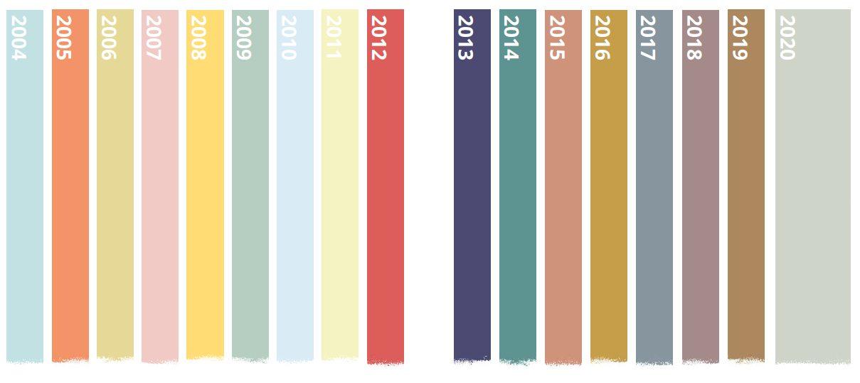Trendivärvid läbi aastate