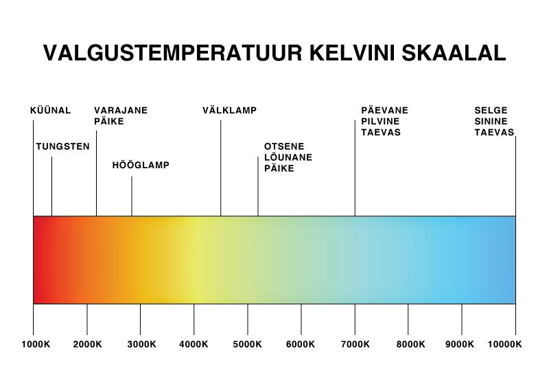 Valgustemperatuuri mõõdetakse Kelvinites ja mida kõrgem on selle näitaja number, seda erksama ja külmema valgusega tegu on.