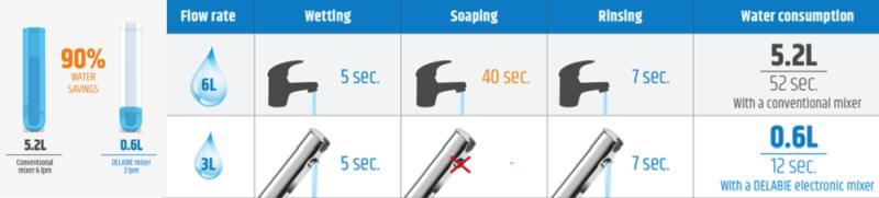Elektrooniline segisti TEMPOMATIC 4 peatub automaatselt. See teeb peaaegu 5 liitri kokkuhoid ühe kätepesu kohta.
